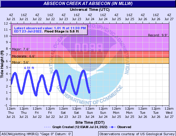 Absecon Creek at Absecon (IN MLLW)
