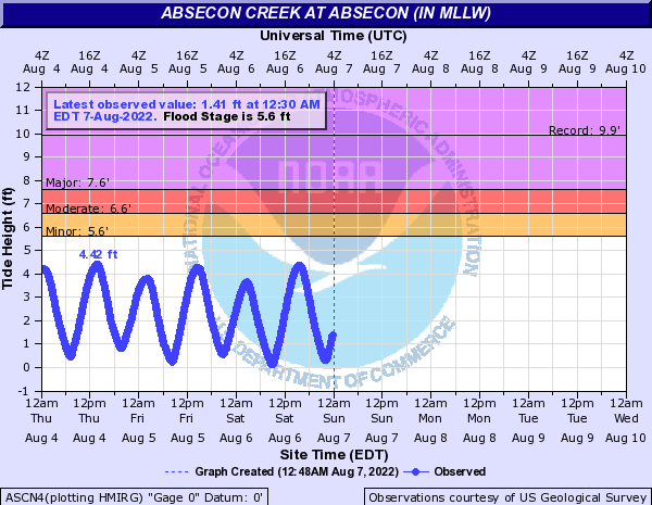 Absecon Creek at Absecon