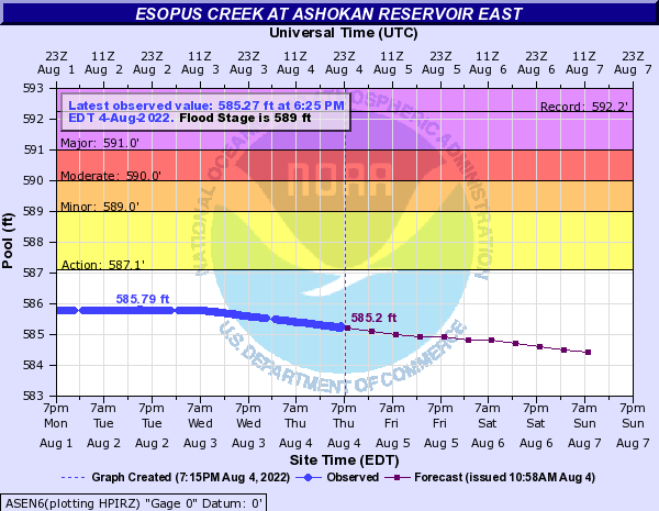 Forecast Hydrograph for ASEN6