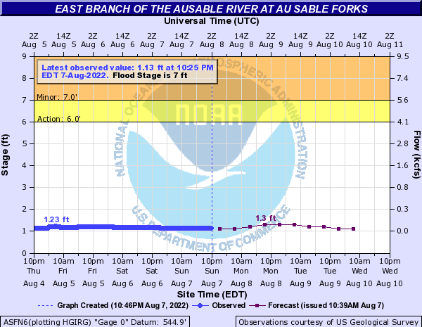 Forecast Hydrograph for ASFN6