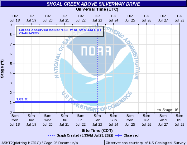 Shoal Creek above Silverway Drive
