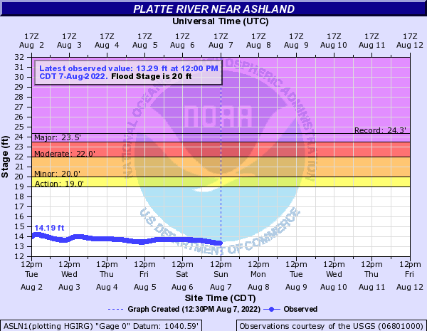 Platte River near Ashland