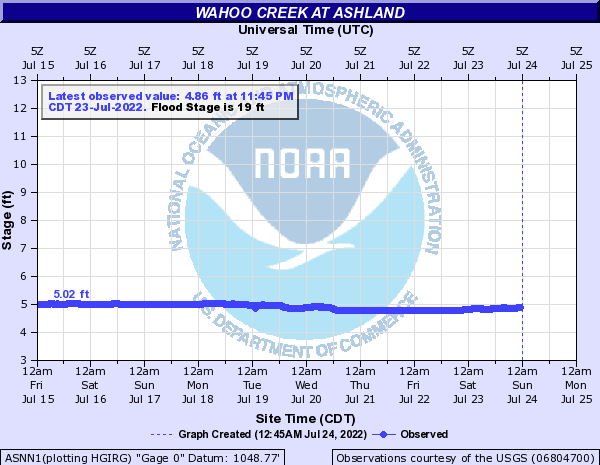 Wahoo Creek at Ashland