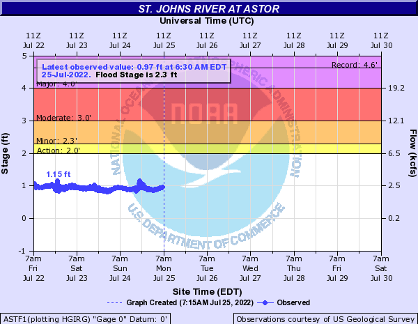 St. Johns River at Astor