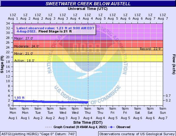Sweetwater Creek below Austell