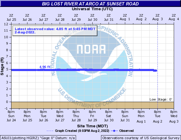 Big Lost River at Arco At Sunset Road
