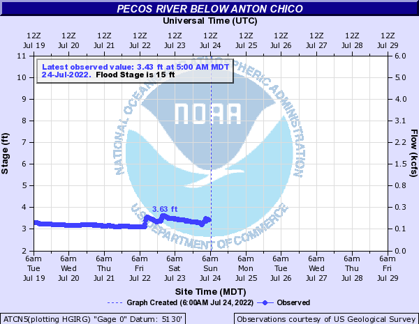 Pecos River below Anton Chico