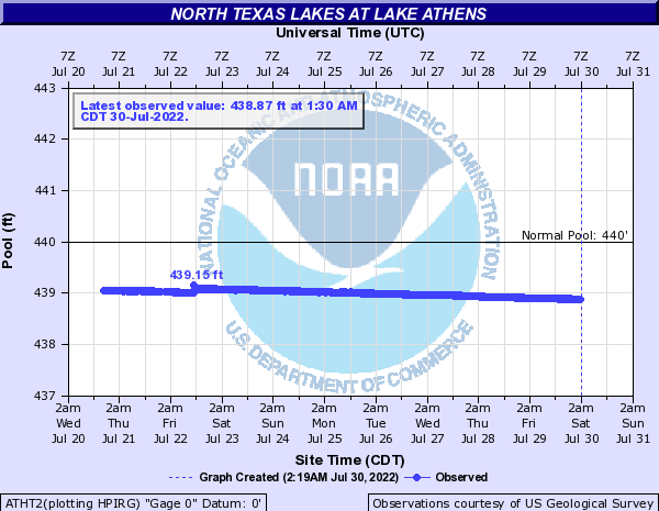 North Texas Lakes at Lake Athens