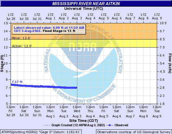 Mississippi River near Aitkin Hydrograph