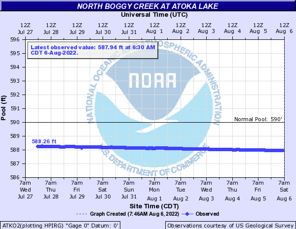 North Boggy Creek at Atoka Lake