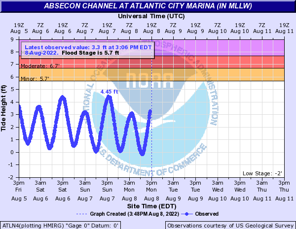 Absecon Channel at Atlantic City Marina