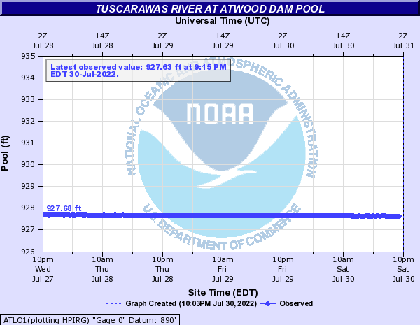 Tuscarawas River at Atwood Dam Pool