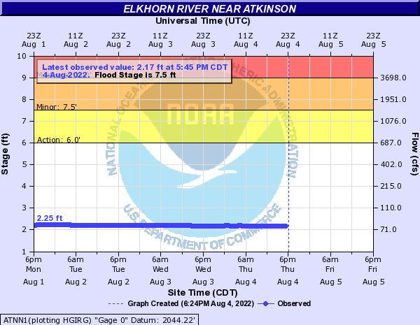 Elkhorn River near Atkinson