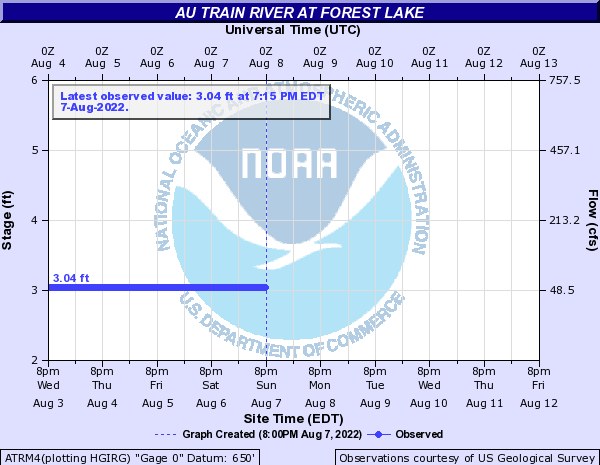 Au Train River at Forest Lake