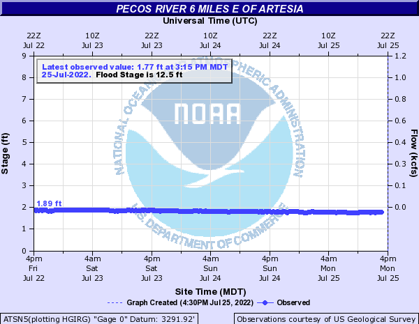 Pecos River 6 miles E of Artesia
