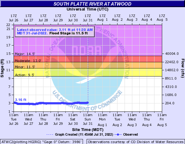 South Platte River at Atwood