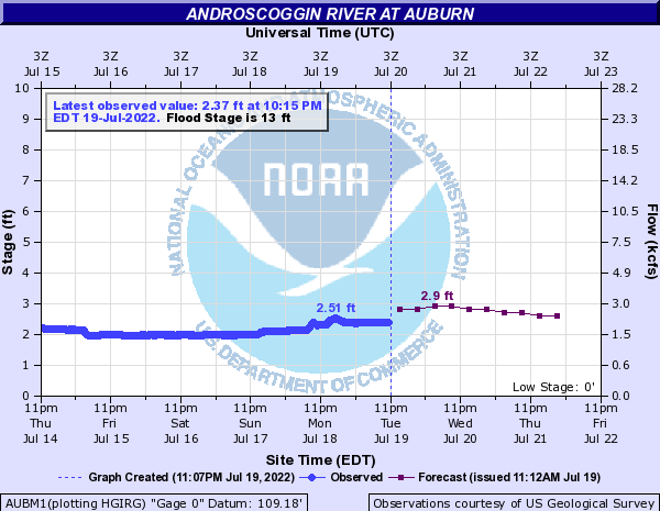 Forecast Hydrograph for AUBM1