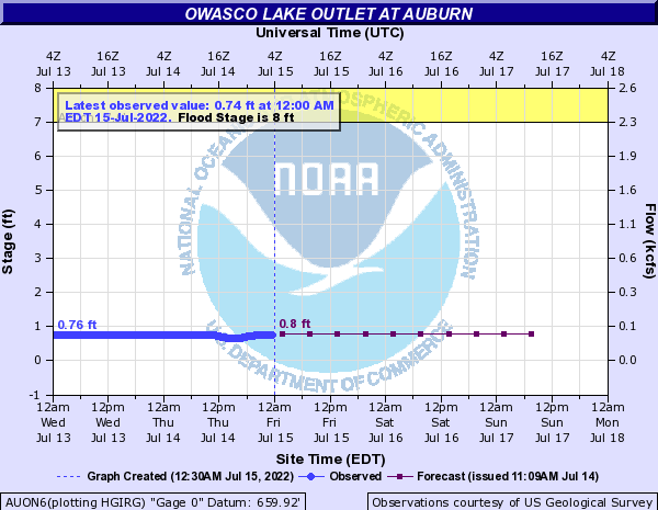 Forecast Hydrograph for AUON6