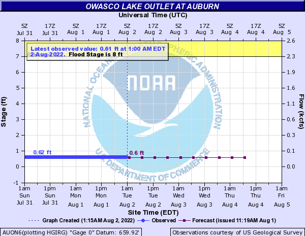 Owasco Outlet at Auburn