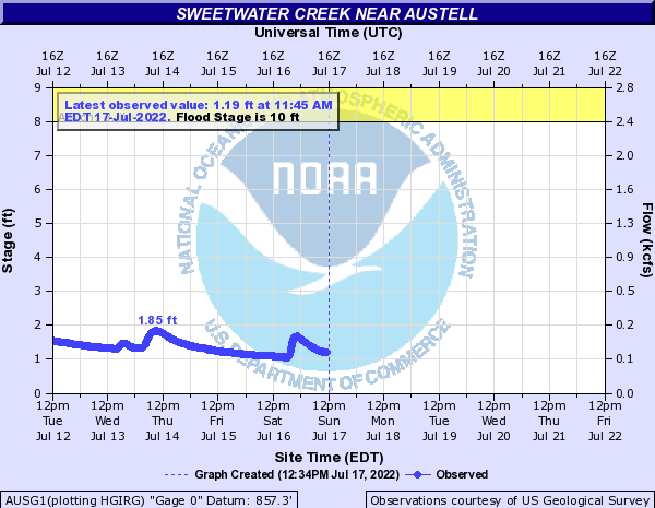 Sweetwater Creek near Austell