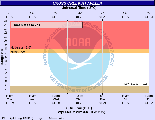 Cross Creek at Avella