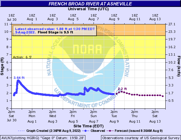 French Broad River at Asheville