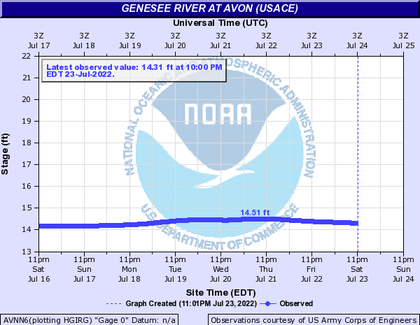 Genesee River at Avon (USACE)