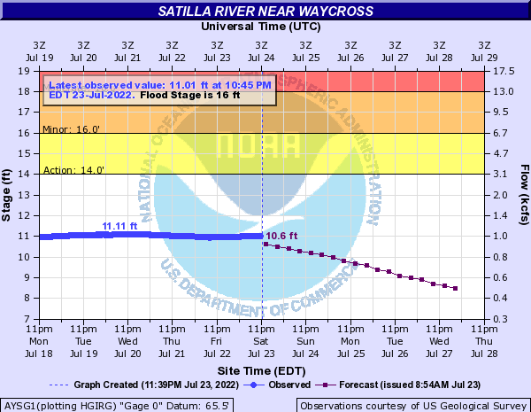 Satilla River near Waycross