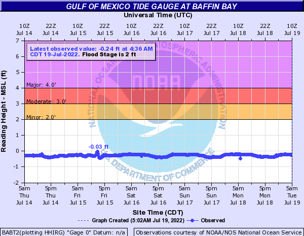 Gulf of Mexico Tide Gauge at Baffin Bay