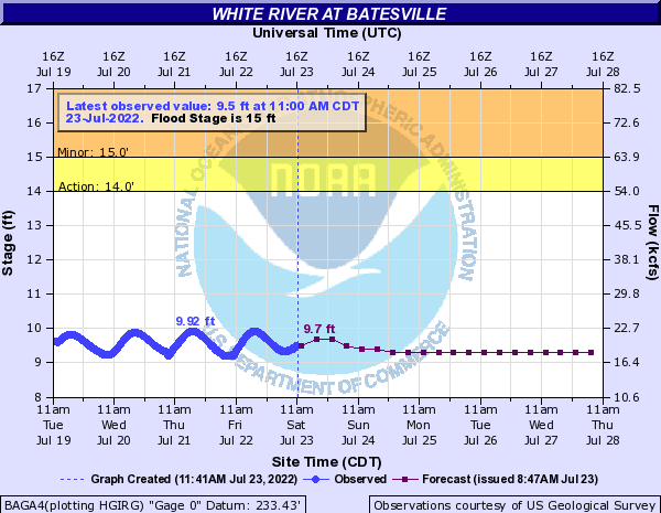 White River at Batesville