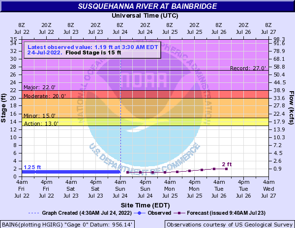 Susquehanna River at Bainbridge