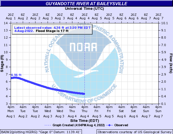 Guyandotte River at Baileysville