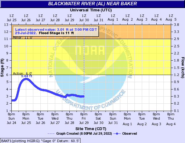 Tide Gauge for Black Water River near Baker, FL