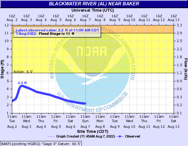 Blackwater River (AL) near Baker