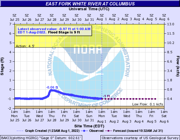East Fork White River at Columbus