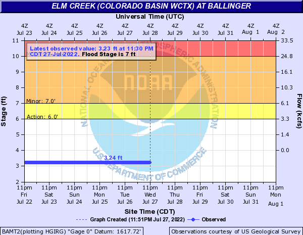Elm Creek (Colorado Basin WCTX) at Ballinger