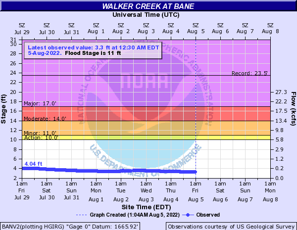 Walker Creek at Bane