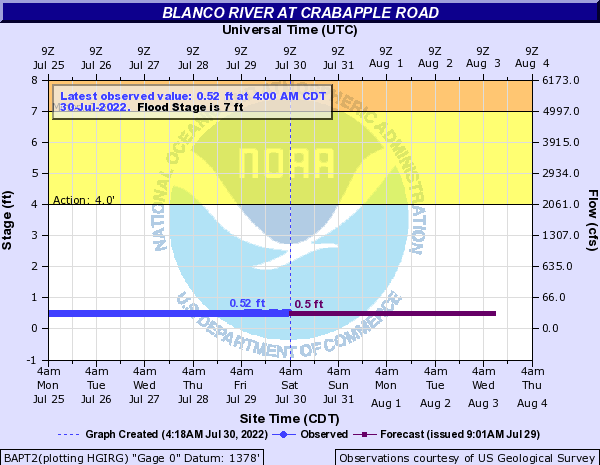 Blanco River at Crabapple Road