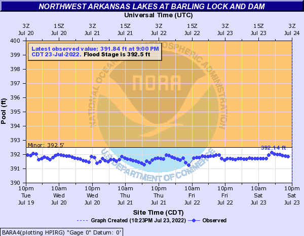 Northwest Arkansas Lakes at Barling Lock and Dam