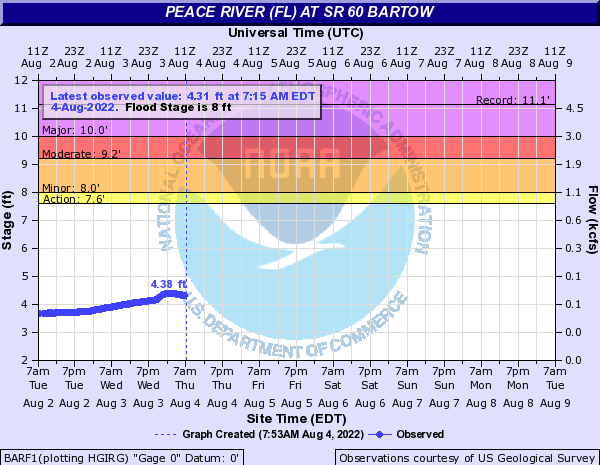 Peace River (FL) at Bartow