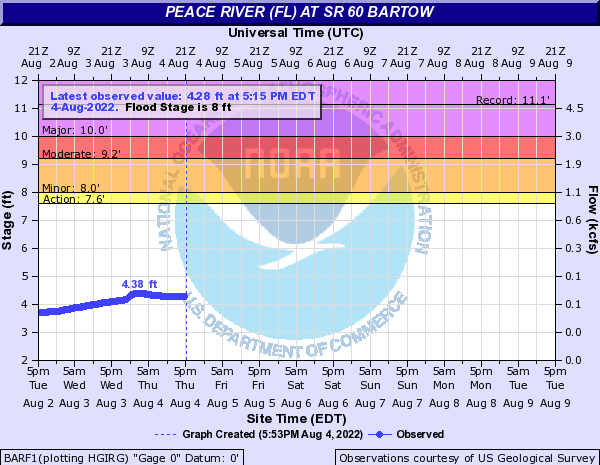 Peace River (FL) at SR 60 Bartow