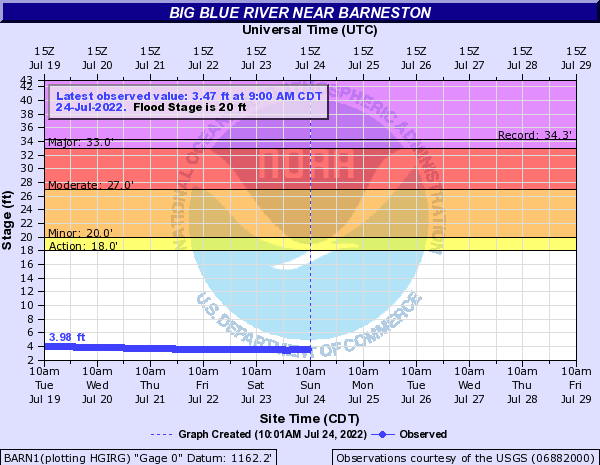 Big Blue River near Barneston