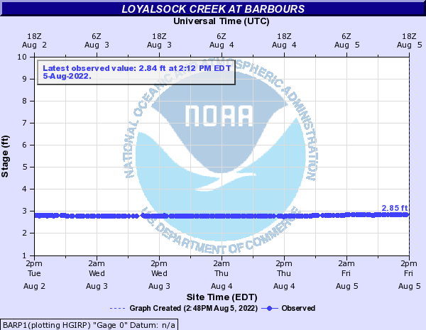 Loyalsock Creek at Barbours