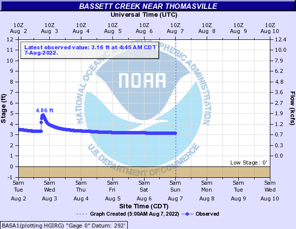 Bassett Creek near Thomasville