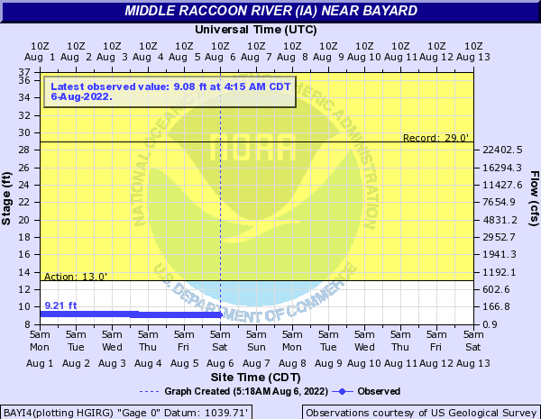 Middle Raccoon River (IA) near Bayard