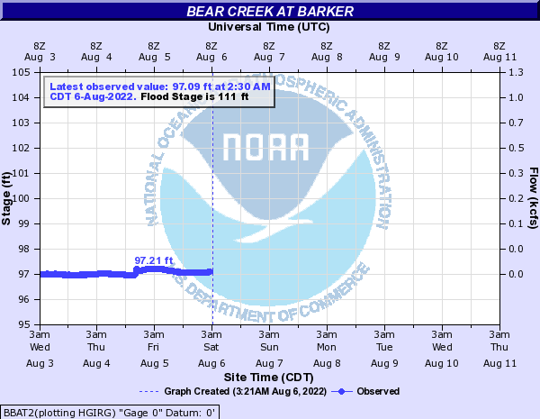 Bear Creek at Barker
