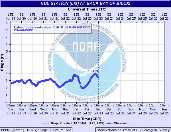 Tide Station (LIX) at Back Bay of Biloxi