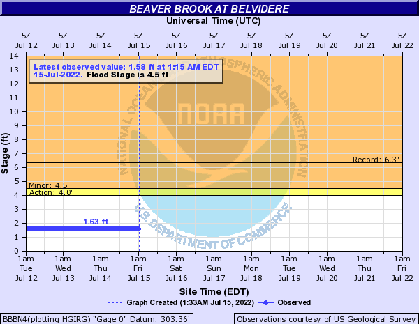 Beaver Brook at Belvidere