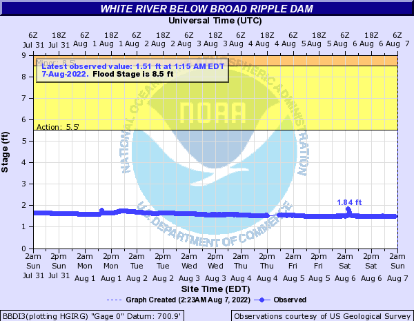 White River (IN) below Broad Ripple Dam