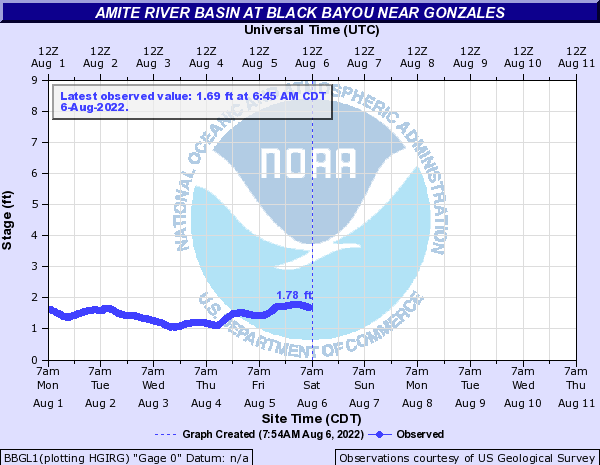 Amite River Basin at Black Bayou near Gonzales
